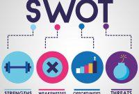 Tips Membuat Analisis SWOT Yang Tepat Untuk Bisnis Agar Sukses